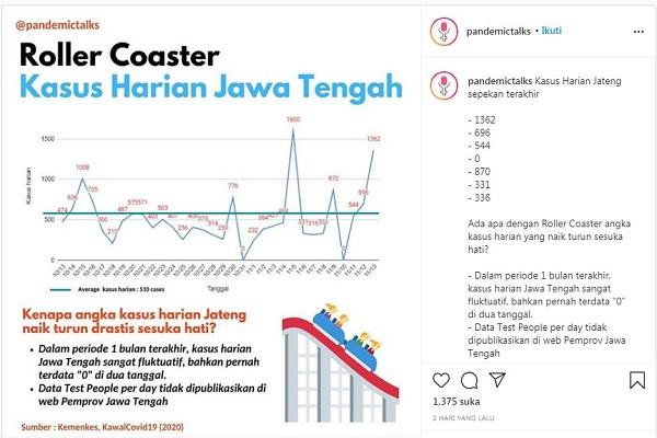 Data Harian Covid-19 di Jateng 2 Kali Nol Kasus, Tim Ahli: Ada Gangguan Teknis
