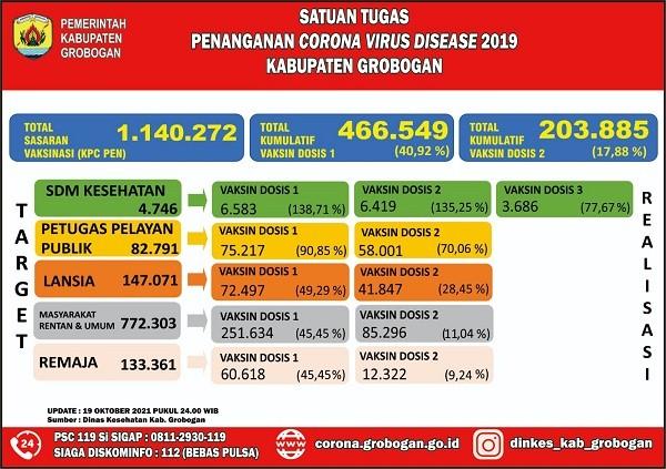 Grobogan Tertahan Di Level 3, Karena Capaian Vaksinasi Dosis Satu 40,92 Persen